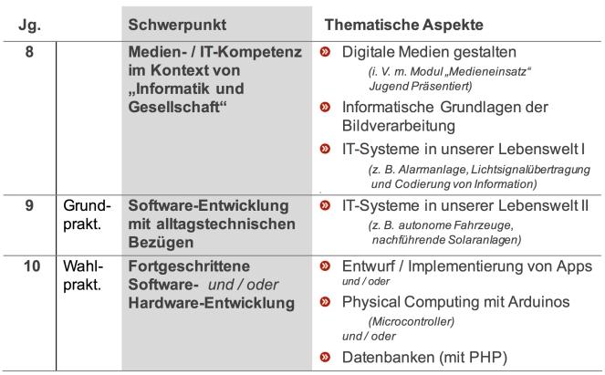 Informatik-mn-Profil v2018